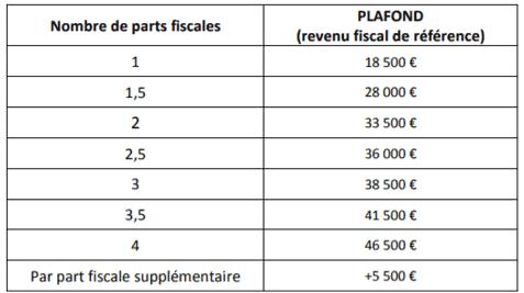 Plafond Ressources Eco Cheque Logement